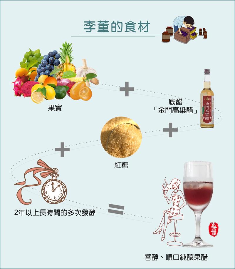 果醋釀造食材