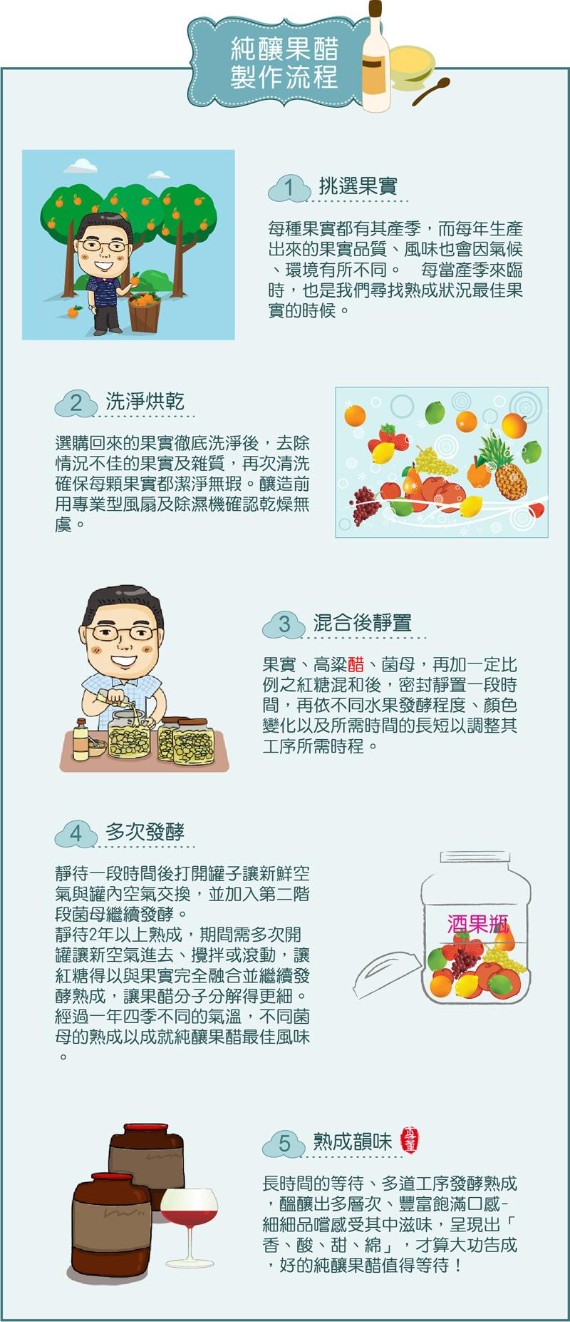 果醋製作流程